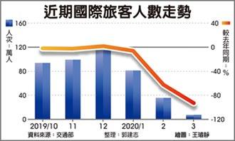 國際旅客來台觀光 影響經濟成長率1.5個百分點