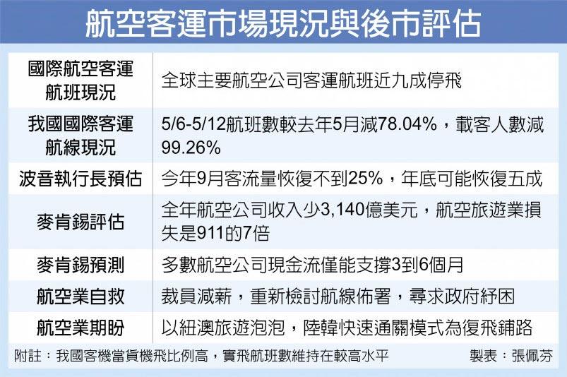 航空客運市場現況與後市評估