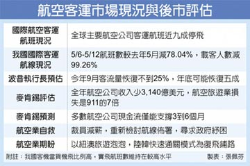 空運市場悲觀 估9月僅恢復25%
