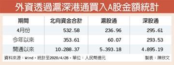 外資流入趨勢不變 5月資金回籠 A股後市可期