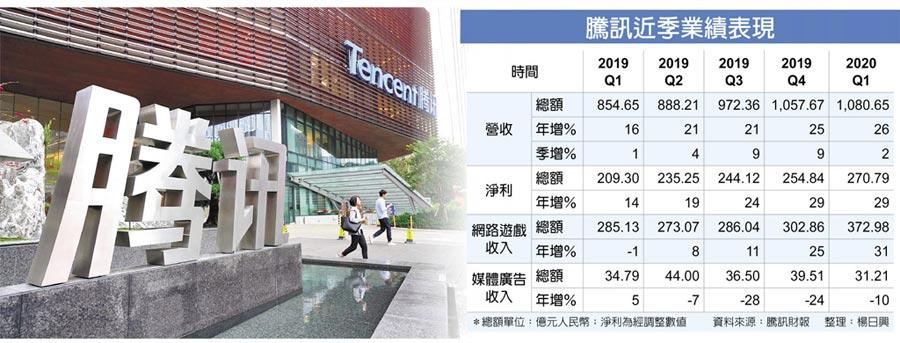 騰訊近季業績表現