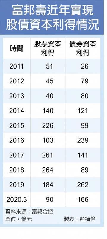 富邦壽Q1賣股債獲利 十年同期新高