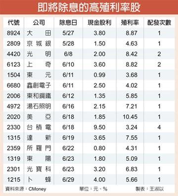 零利率資金潮高現金殖利率股抗跌