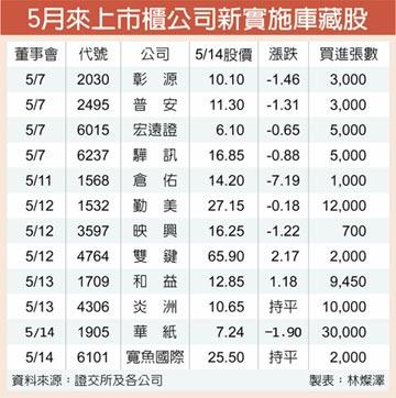 5月新增12家庫藏股 抗跌