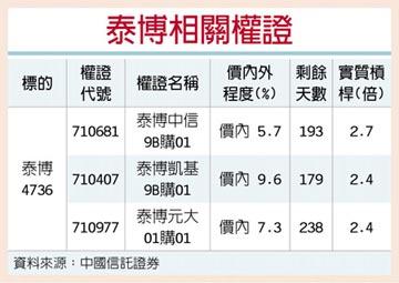 權證星光大道-中國信託證券 泰博 檢測商機發酵