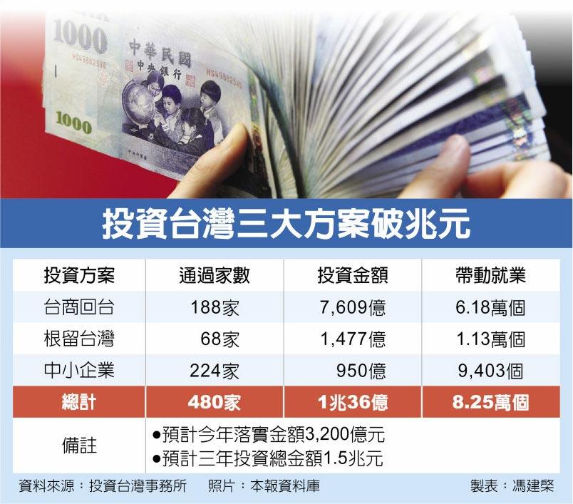 投資台灣三大方案破兆元