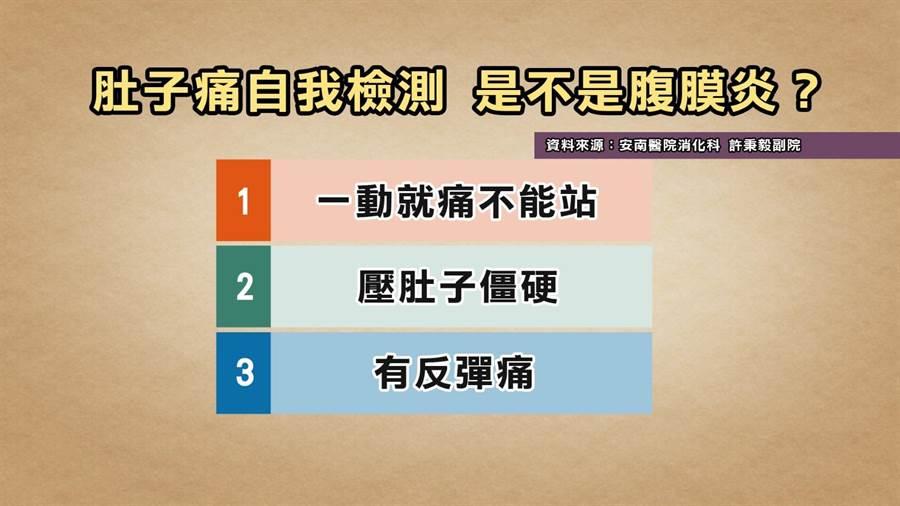 《健康2.0》醫師提供腹膜炎的自我檢測。(TVBS提供)