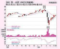 第一金 4月盈餘大增