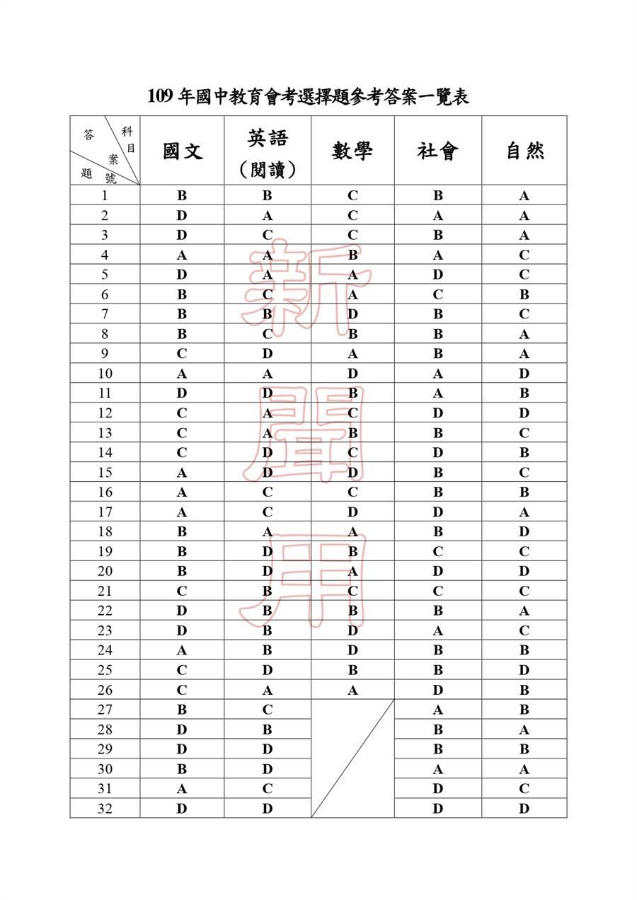 109國中會考五科完整解答一覽(一)/國中教育會考推動工作委員會 提供