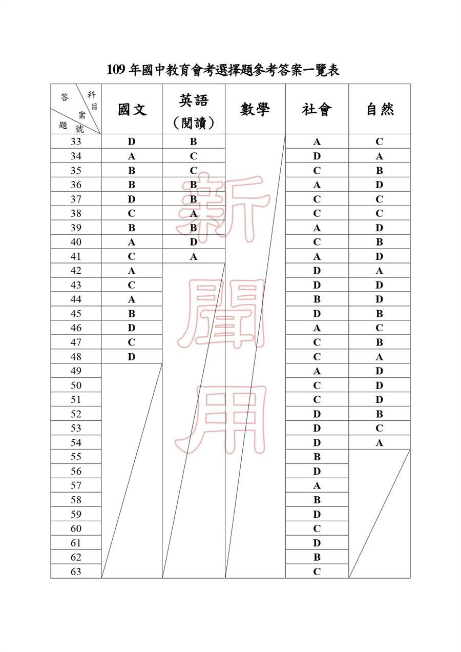 109國中會考五科完整解答一覽(二)/國中教育會考推動工作委員會 提供