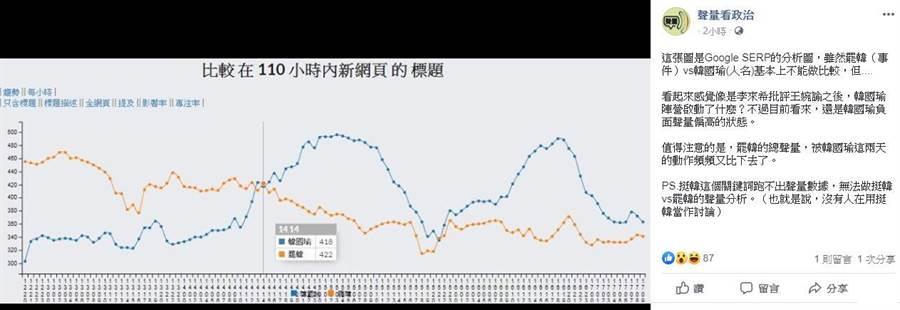 臉書粉絲專頁「聲量看政治」貼出Google SERP的分析圖,將罷韓(事件)與韓國瑜(人名)做比較。(擷取自聲量看政治臉書)