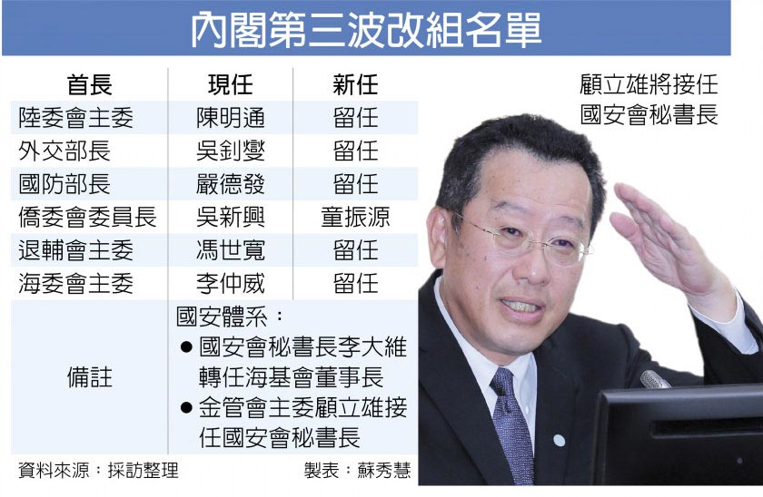 內閣第三波改組名單顧立雄接任國安會秘書長