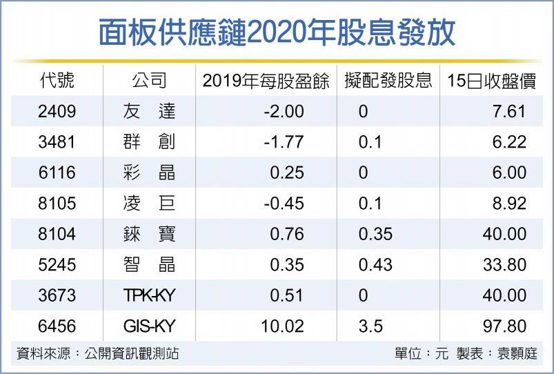 面板供應鏈2020年股息發放