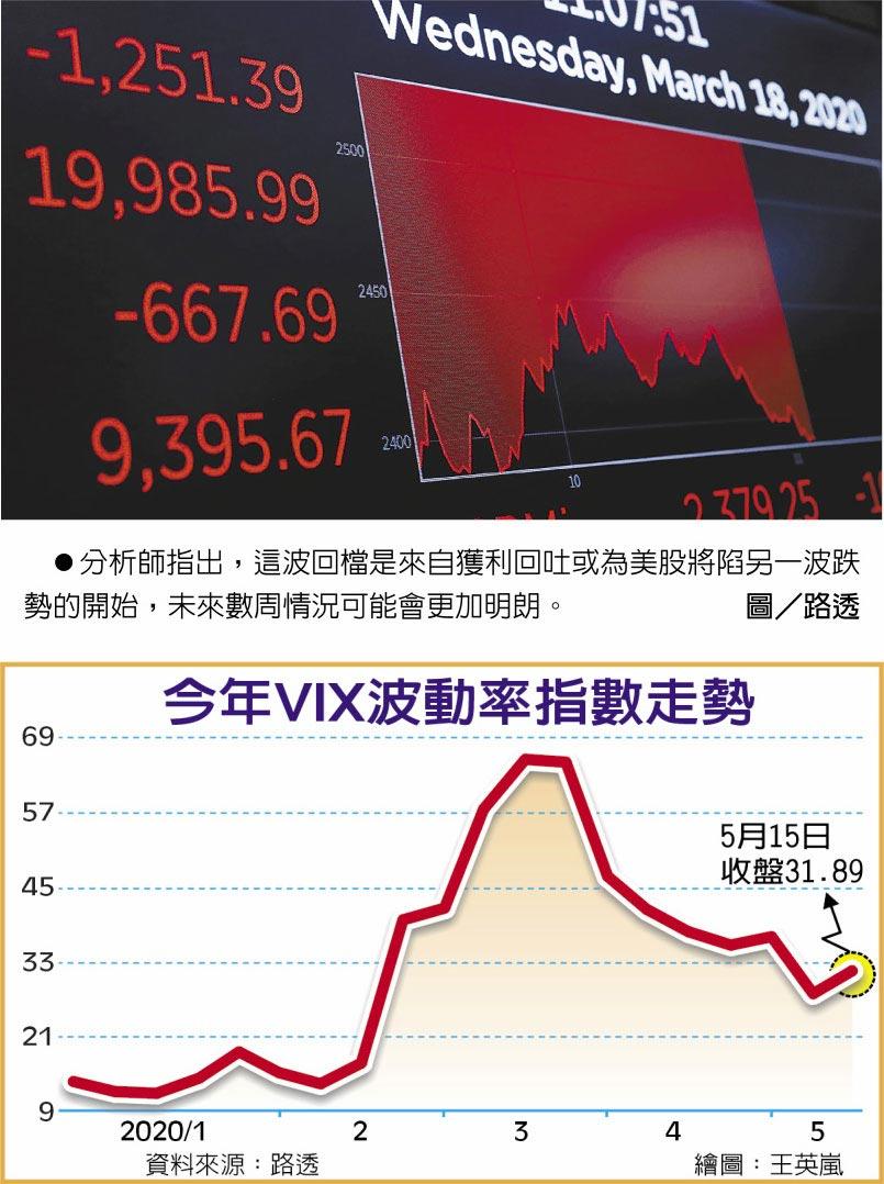 今年VIX波動指數走勢 分析師指出,這波回檔是來自獲利回吐或為美股將陷另一波跌勢的開始,未來數周情況可能會更加明朗。圖/路透