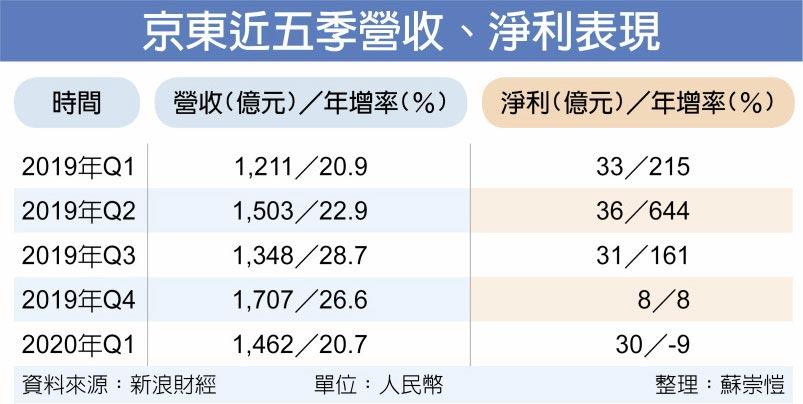 京東近五季營收、淨利表現