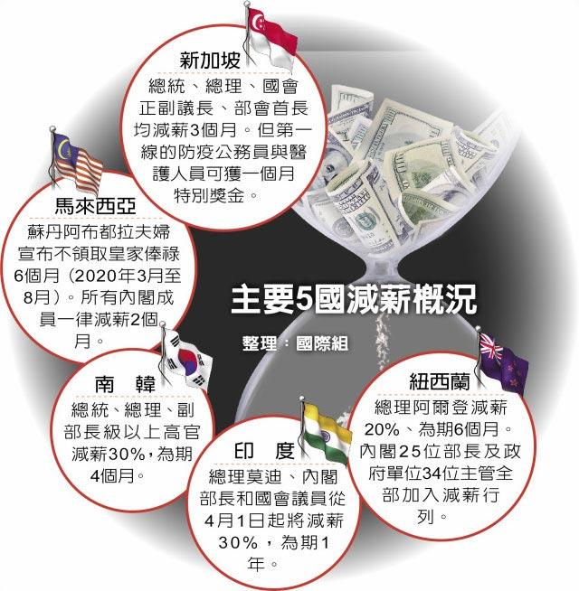 主要5國減薪概況