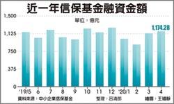 信保融資 連兩月突破1,100億