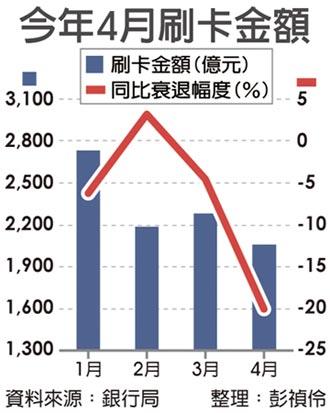 低迷4月 刷卡金額重摔20%