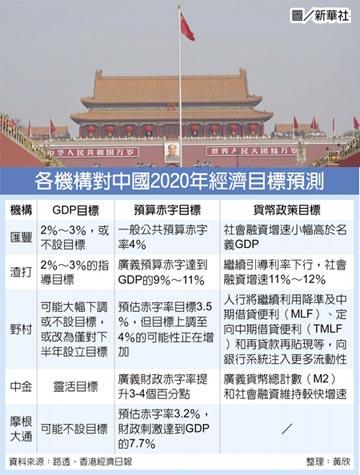 兩會在即 GDP增速目標估2~3%