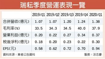 瑞耘首季EPS 0.94元 全年營運樂觀