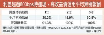央行資金派對加持 高收益債潛利足