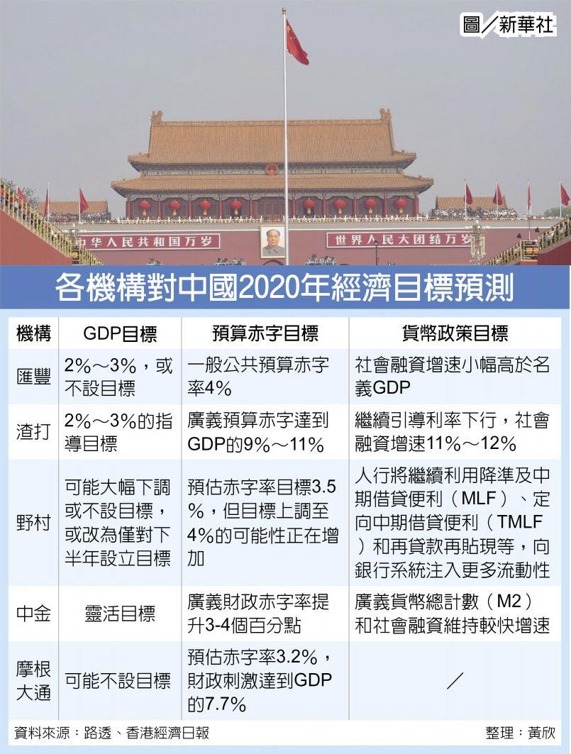 各機構對中國2020年經濟目標預測