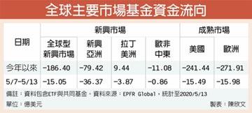 中美貿易紛爭再起 主要股票基金 連4周失血