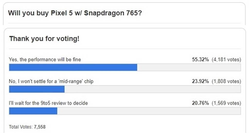 《9to5google》網站投票,支持 Pixel 5 採用中階高通晶片的用戶超過 50%。(摘自9to5google/黃慧雯製作)