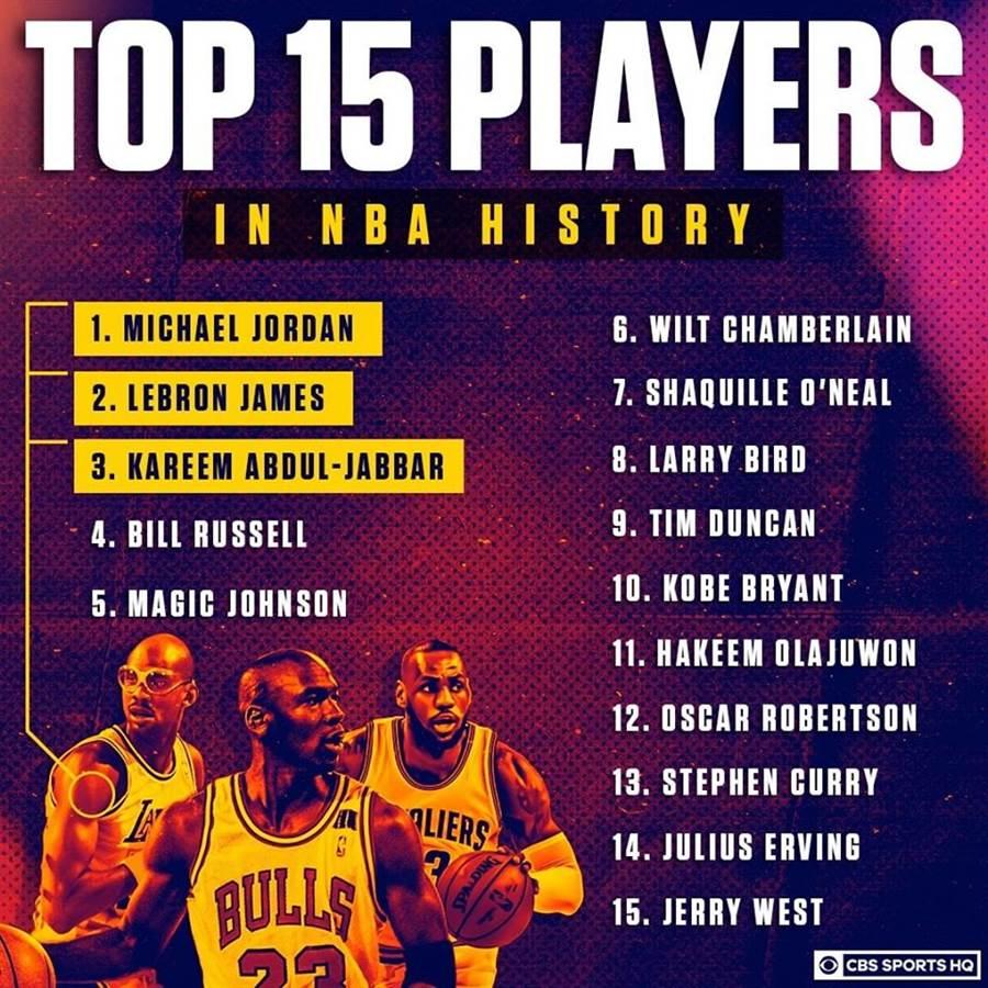 《CBS sports》評選NBA史上前15巨星,喬丹掛帥,詹姆斯與賈霸緊追在後,柯瑞排名第13。(摘自CBS sports臉書)