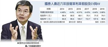 李長庚:低利環境 投資機會更大