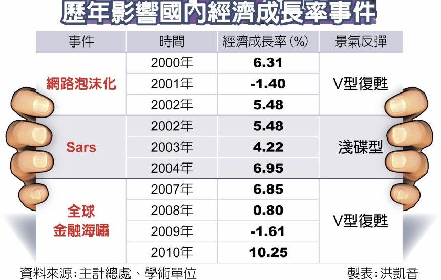 歷年影響國內經濟成長率事件