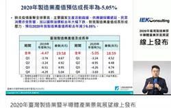 工研院IEKCQM估測 2020年製造業產值18. 59兆元