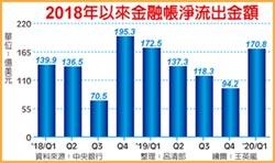 續創最長紀錄 外資賣股 金融帳連39季淨流出