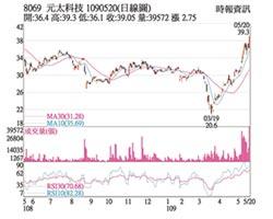 熱門股-元太 法說樂觀股價飆
