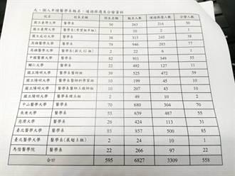 醫學系分發爆冷 中國醫學大學缺額27人