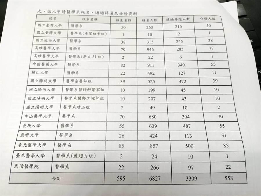 109學年個人申請醫學系缺額達37人(簡立欣攝影)