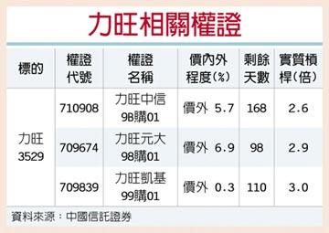 權證星光大道-中國信託證券 力旺 切入三星供應鏈