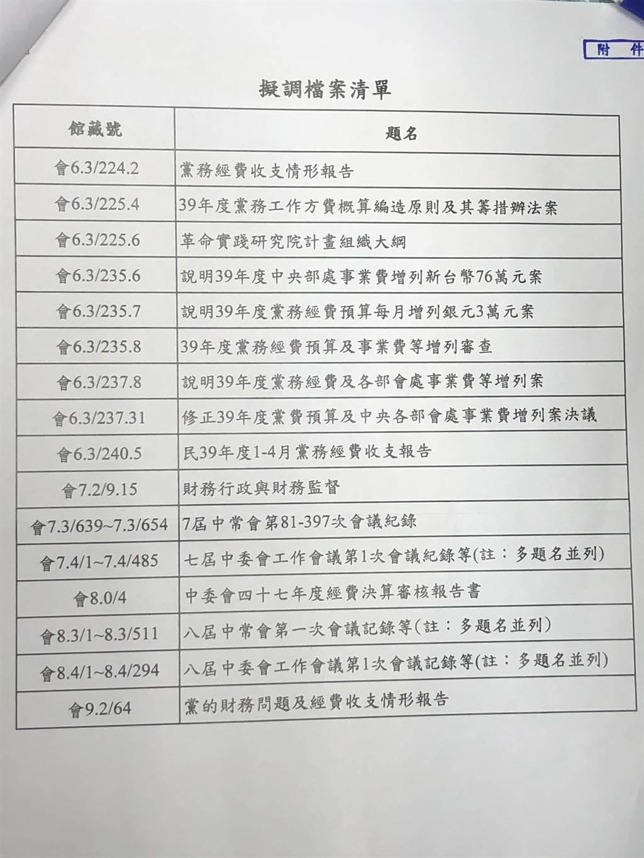 黨產會日前函文給國民黨通知要調閱資料。(趙婉淳攝)