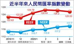4月人民幣REER 創三個月新低