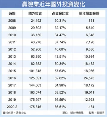 壽險海外投資占比 盼逐步降