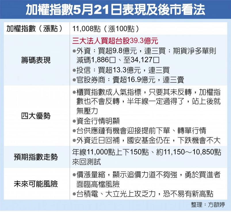 加權指數5月21日表現及後市看法