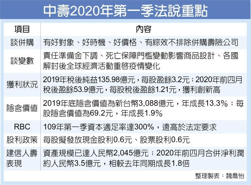 中壽2020年第一季法說重點