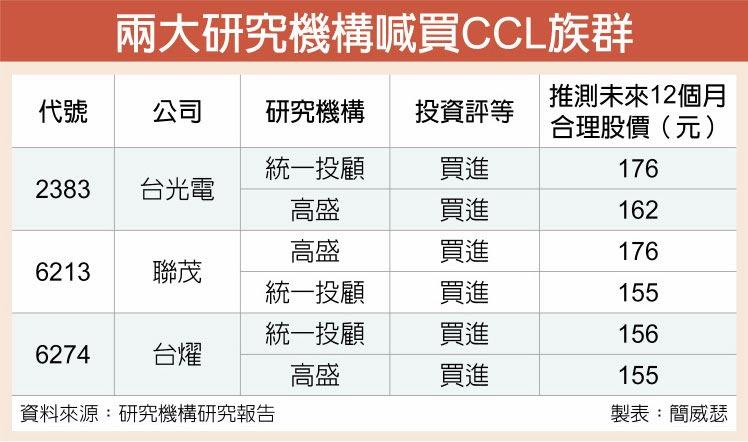 兩大研究機構喊買CCL族群