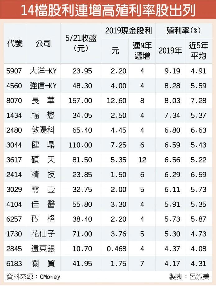 14檔股利連增高殖利率股出列