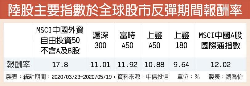陸股主要指數於全球股市反彈期間報酬率