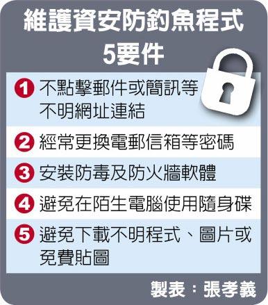 維護資安防釣魚程式5要件