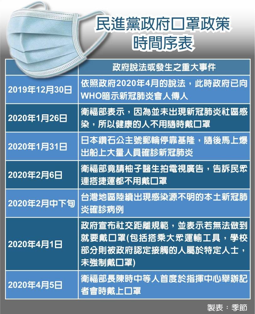 民進黨政府口罩政策時間序表