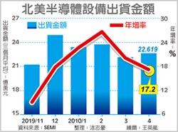 半導體設備 SEMI憂市場變數增