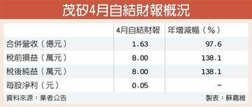 茂矽4月獲利 年增1.38倍