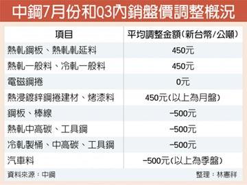 中鋼盤價 7月漲Q3跌